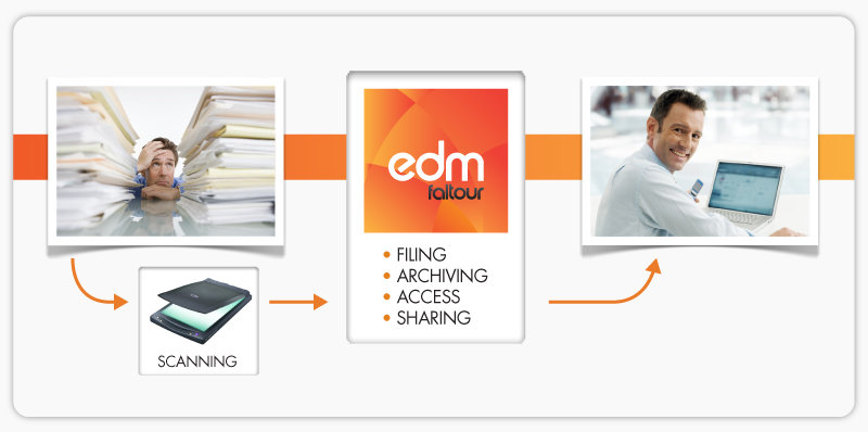 Real estate electronic document management system dms for E document management system